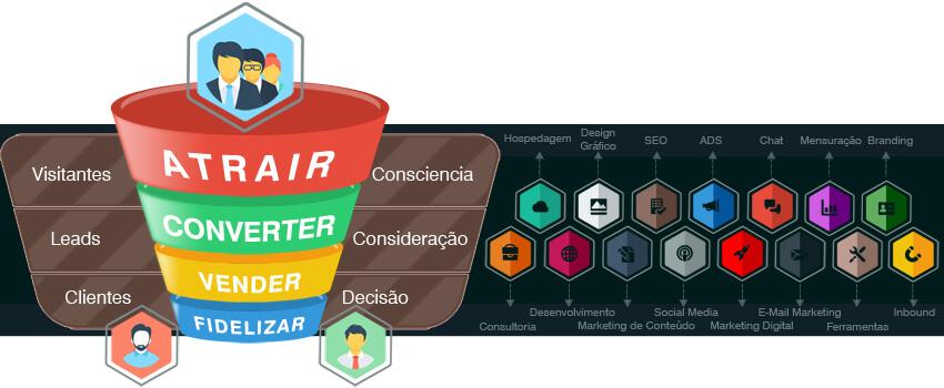 Transformação Digital - Gráfico Funil de Marketing Digital